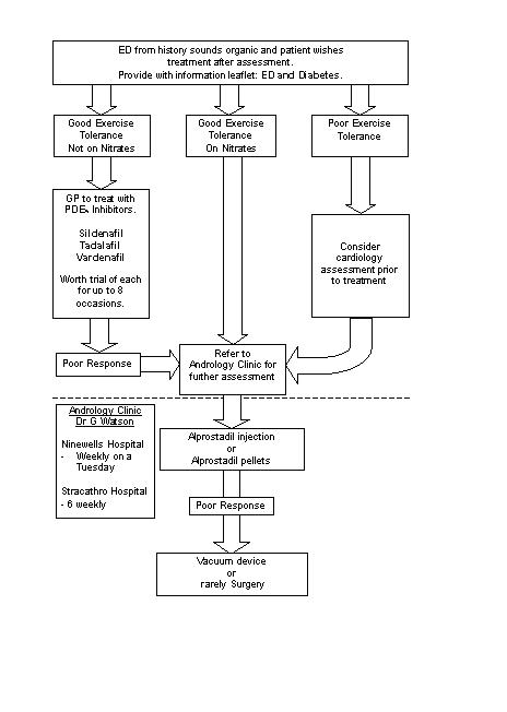 Algorithm for Management of ED and Diabetes