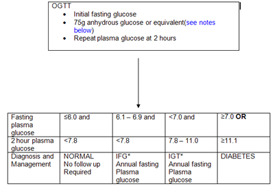 The Role Of The Oral Glucose Tolerance Test (Ogtt)